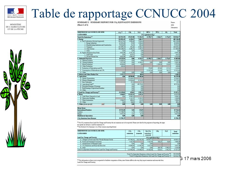 Table de rapportage CCNUCC 2004