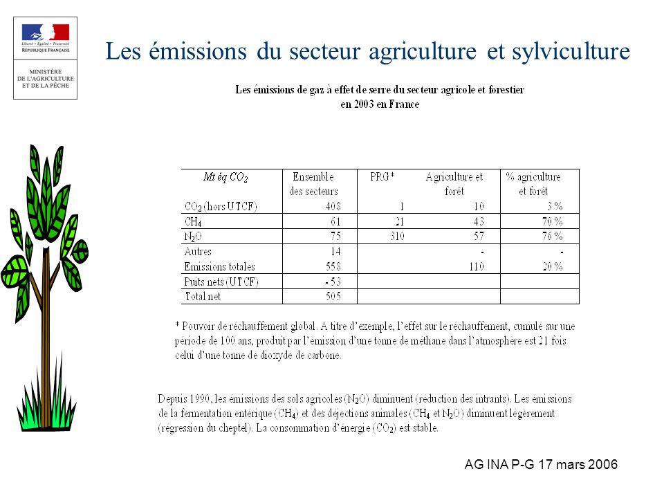 Les émissions du secteur agriculture et sylviculture