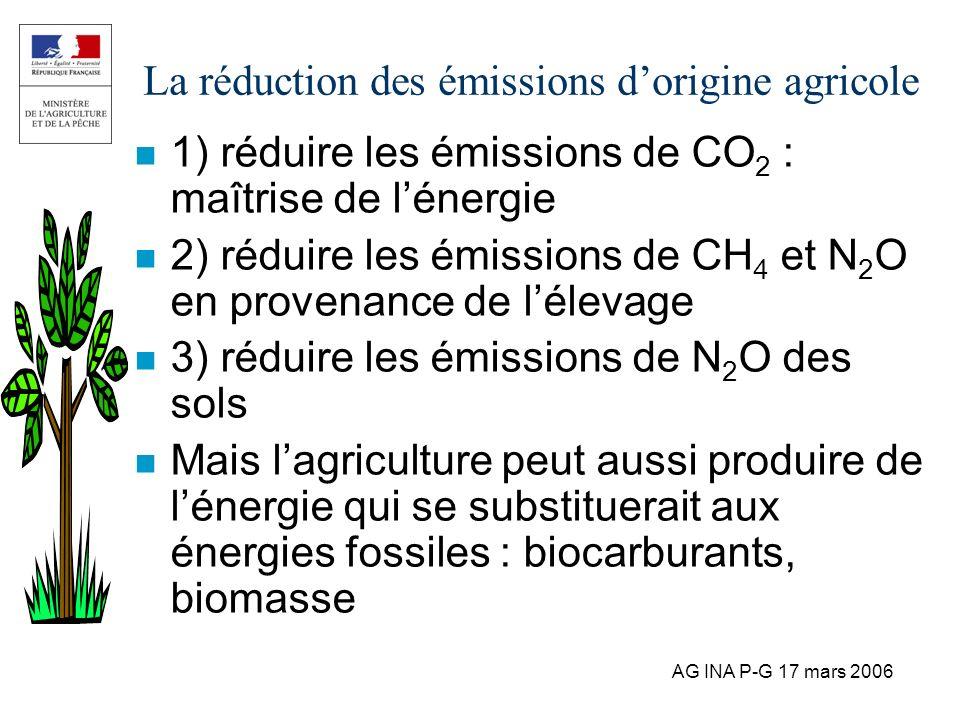 La réduction des émissions d'origine agricole