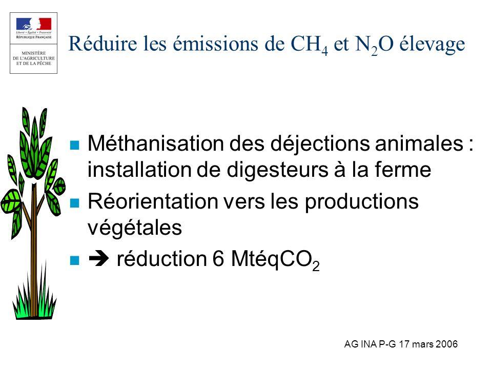 Réduire les émissions de CH4 et N2O élevage