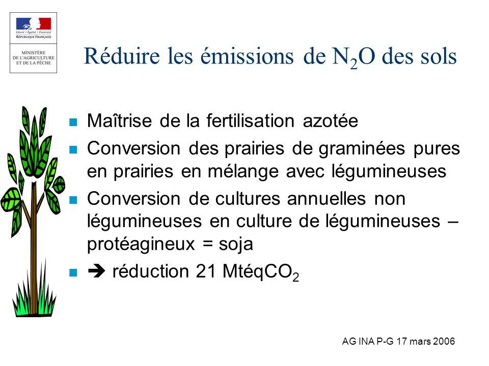 Réduire les émissions de N2O des sols
