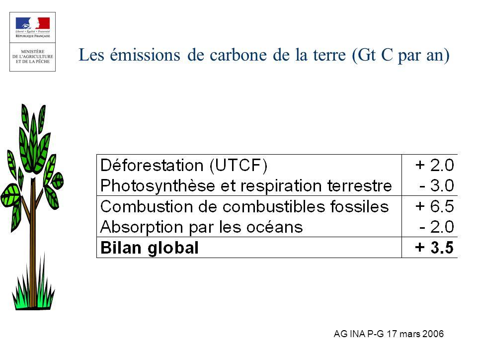 Les émissions de carbone de la terre (Gt C par an)