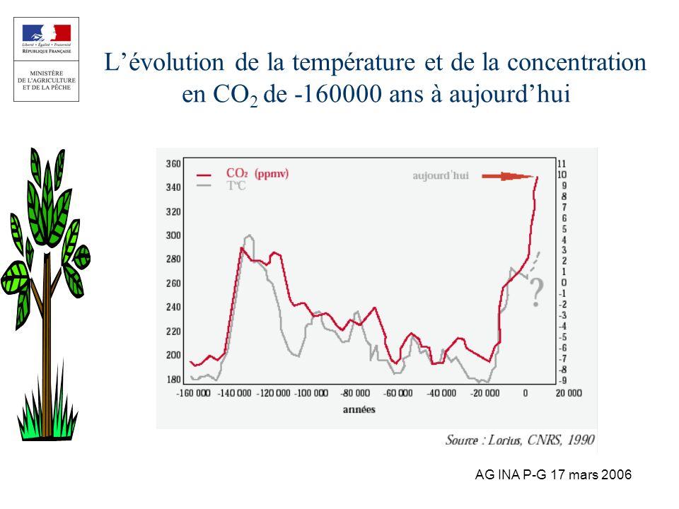 L'évolution de la température et de la concentration en CO2 de -160000 ans à aujourd'hui