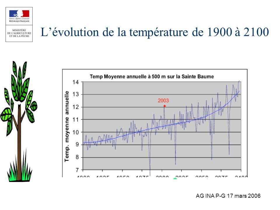 L'évolution de la température de 1900 à 2100