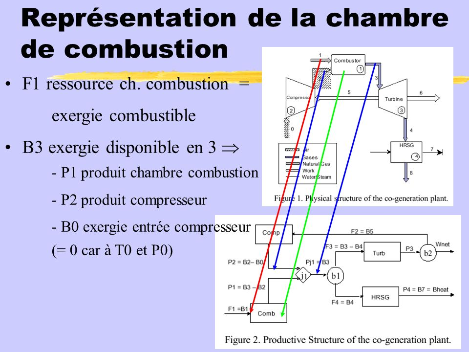 G n ration automatique de structures productives et for Chambre de combustion annulaire