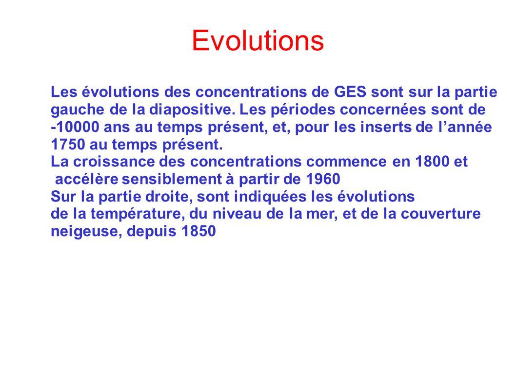 Evolutions Les évolutions des concentrations de GES sont sur la partie