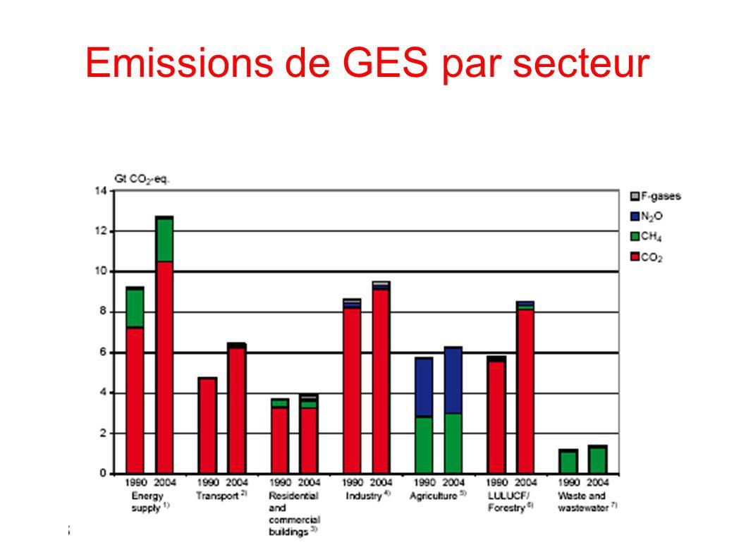 Emissions de GES par secteur