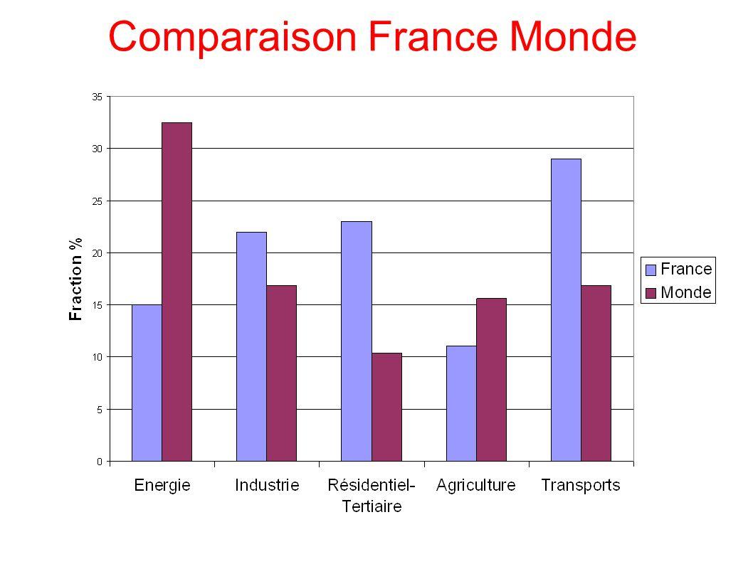 Comparaison France Monde