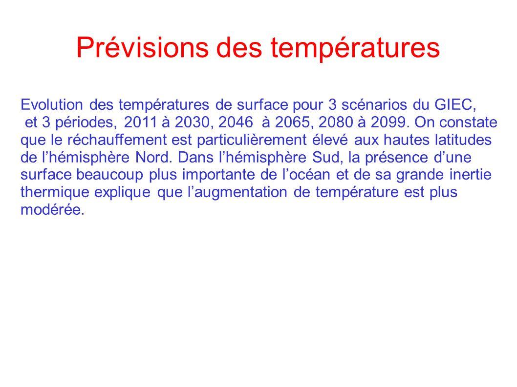 Prévisions des températures