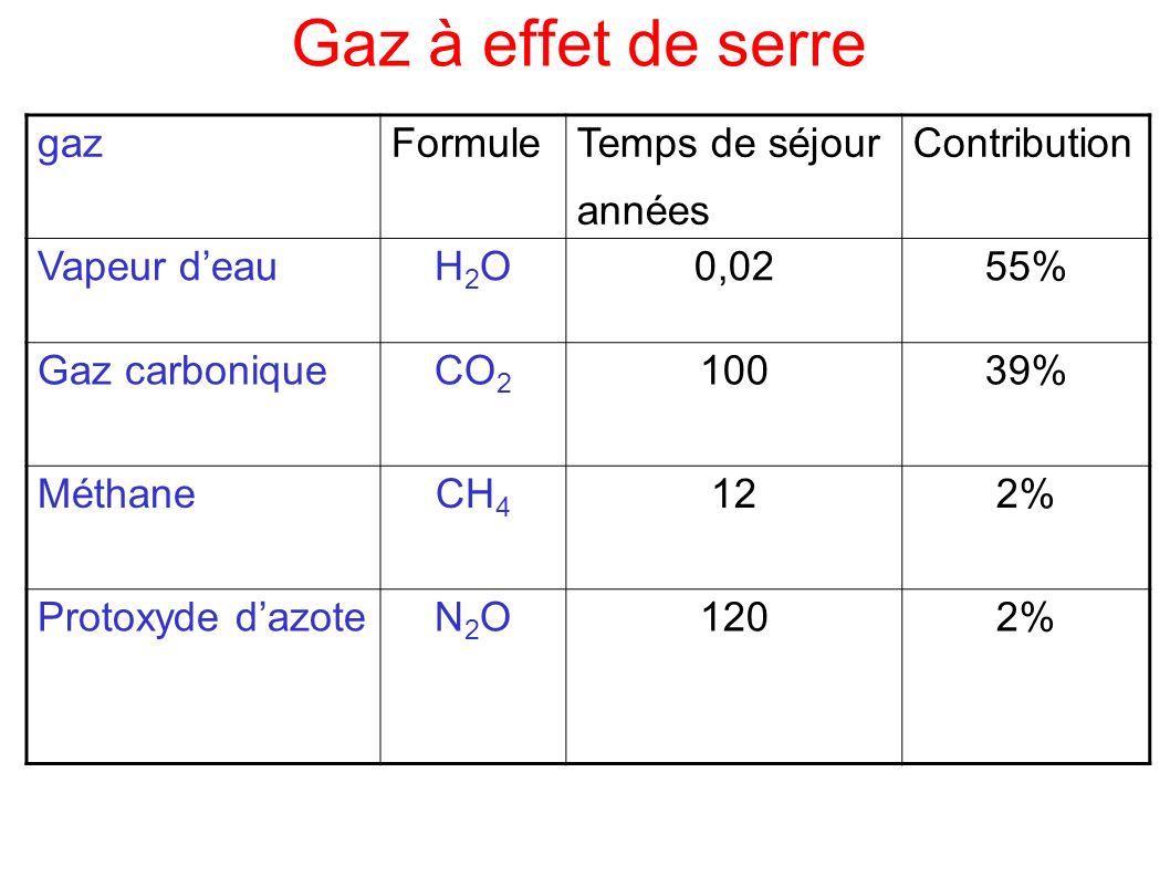 Gaz à effet de serre gaz Formule Temps de séjour années Contribution