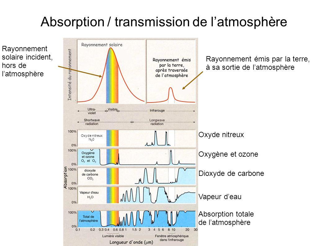 Absorption / transmission de l'atmosphère