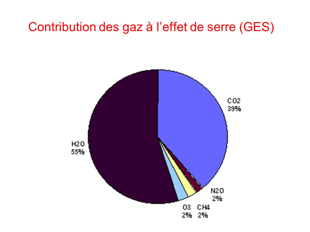 Contribution des gaz à l'effet de serre (GES)
