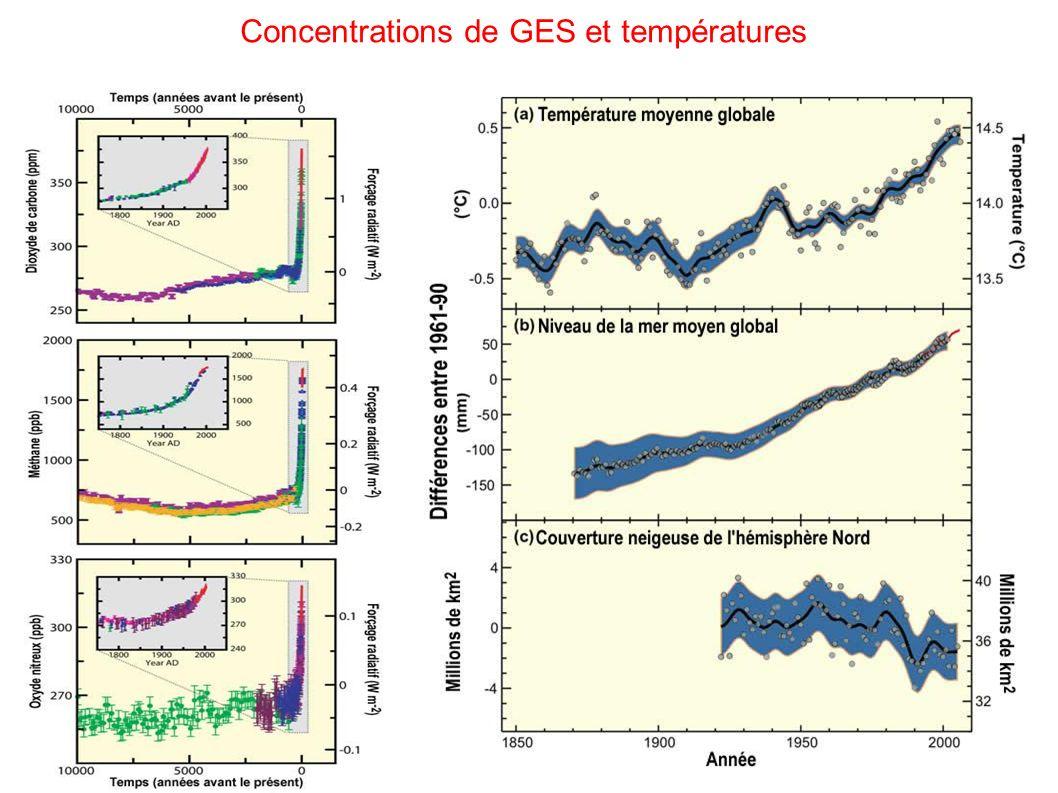 Concentrations de GES et températures