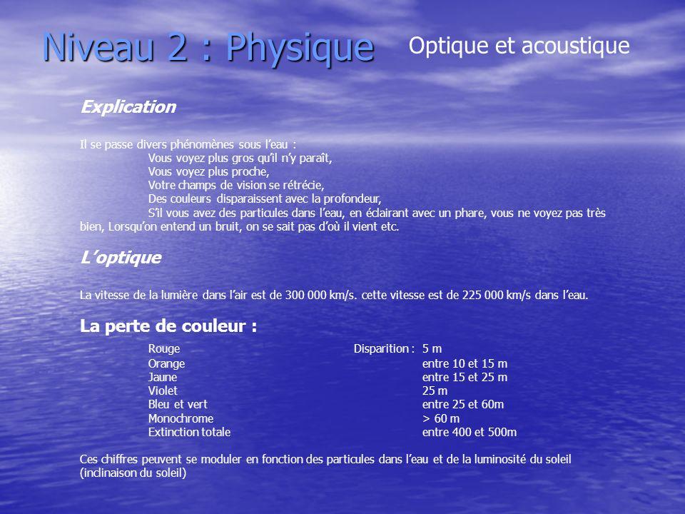 Niveau 2 : Physique Optique et acoustique Explication L'optique
