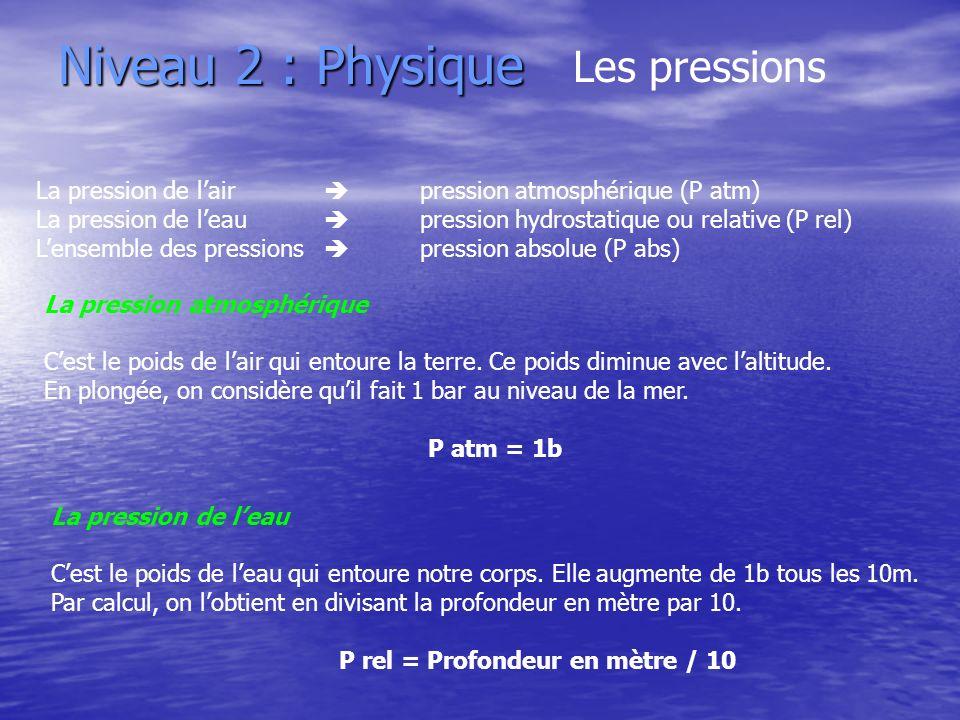 Niveau 2 : Physique Les pressions