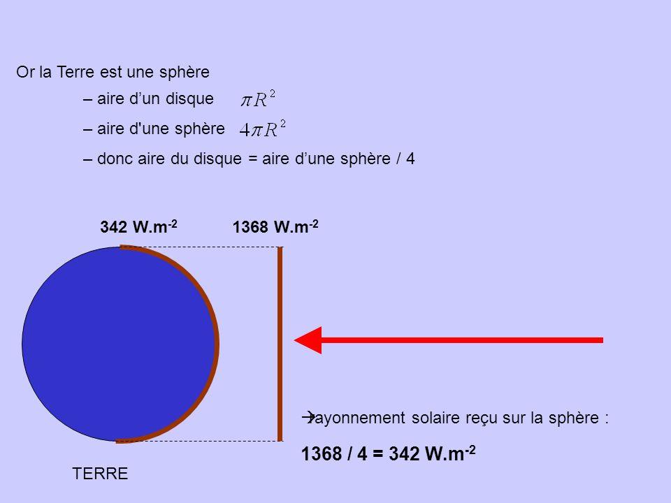 1368 / 4 = 342 W.m-2 Or la Terre est une sphère aire d'un disque