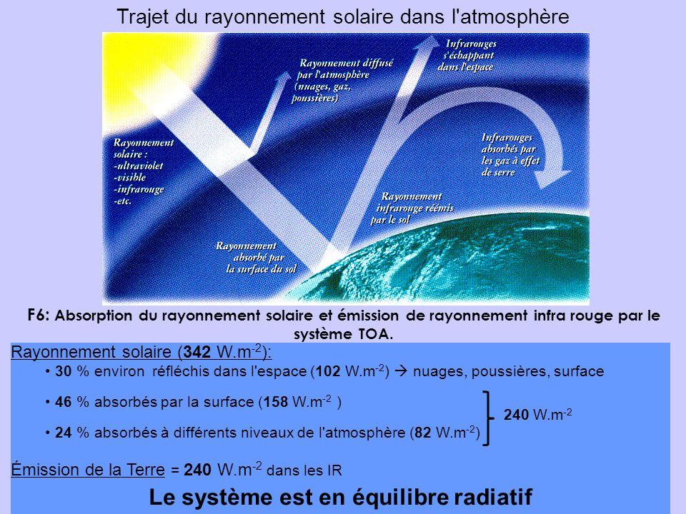 Le système est en équilibre radiatif