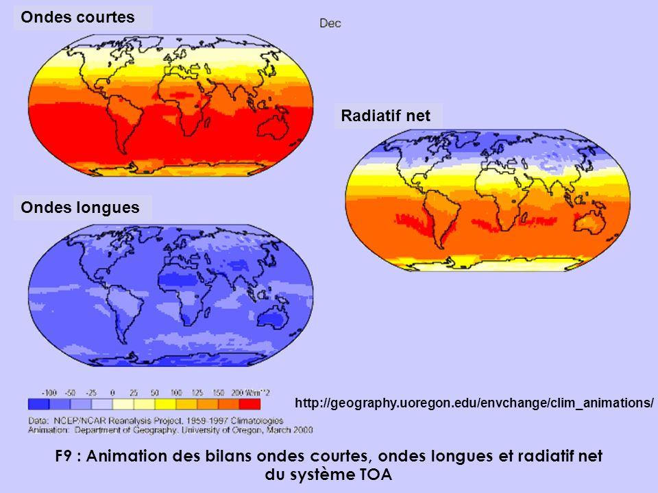 F9 : Animation des bilans ondes courtes, ondes longues et radiatif net