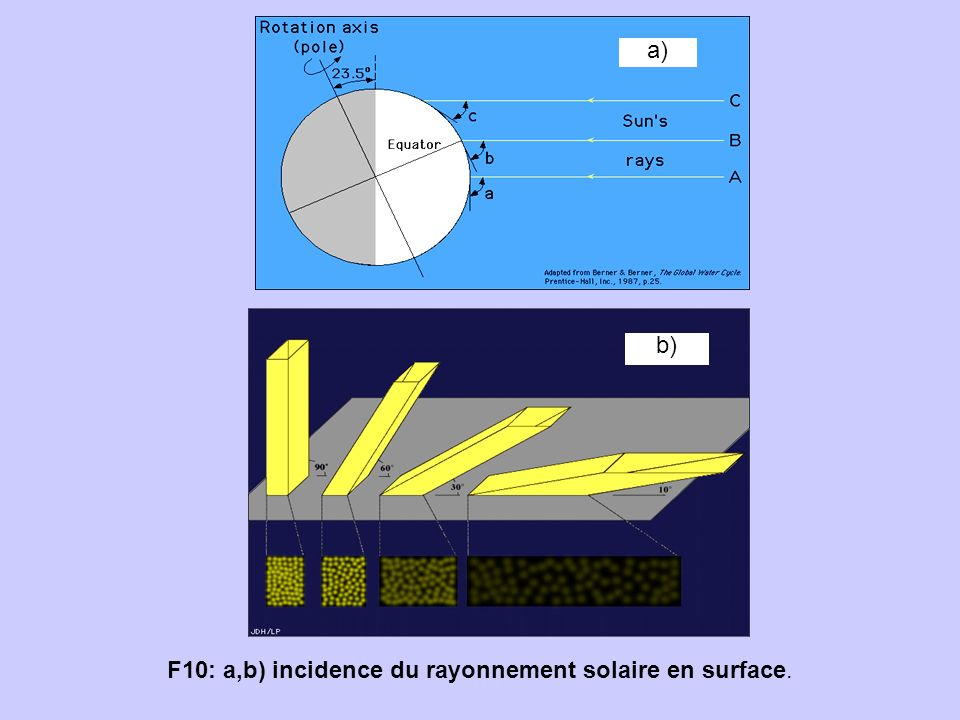 F10: a,b) incidence du rayonnement solaire en surface.