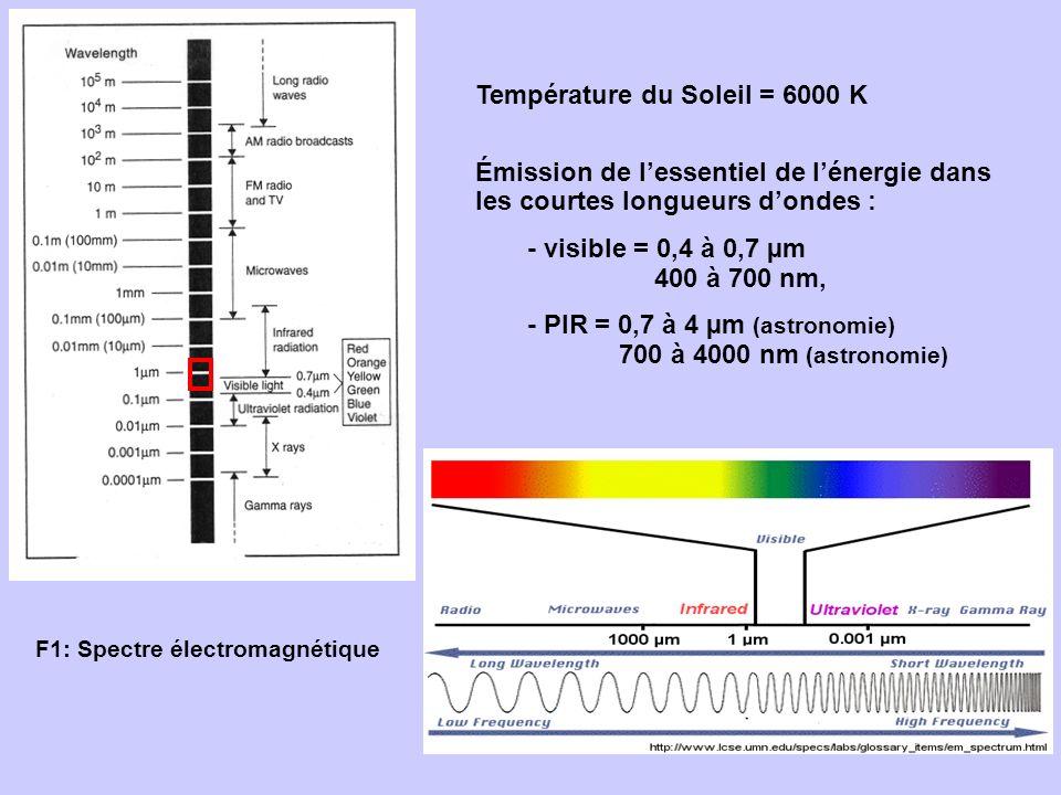 F1: Spectre électromagnétique