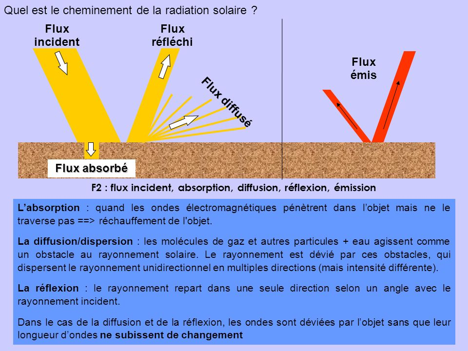 F2 : flux incident, absorption, diffusion, réflexion, émission