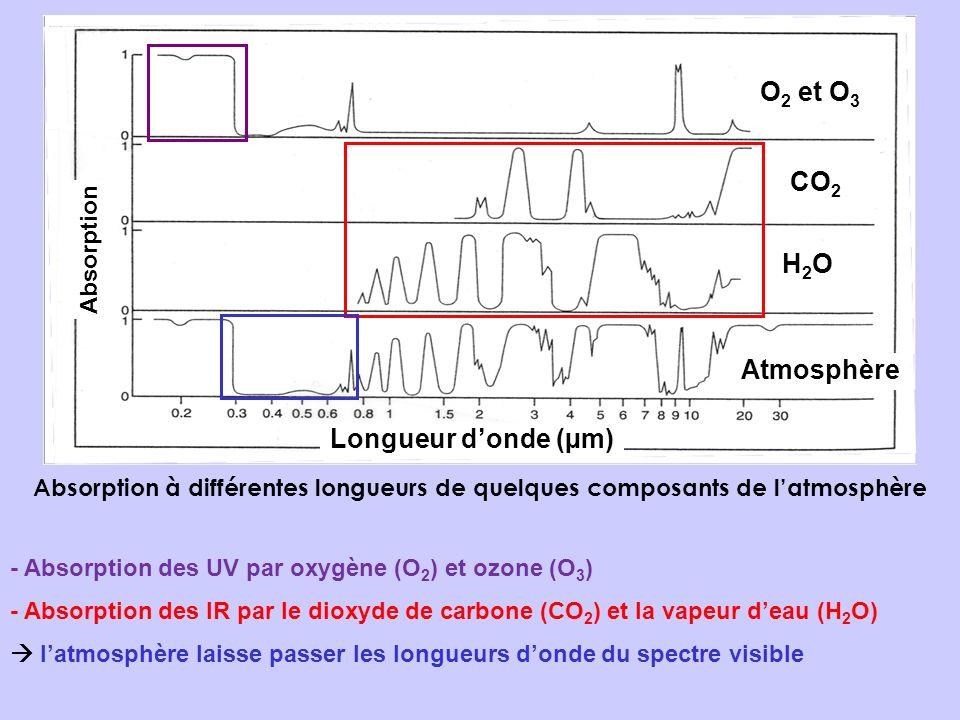 O2 et O3 CO2 H2O Atmosphère Longueur d'onde (µm) Absorption