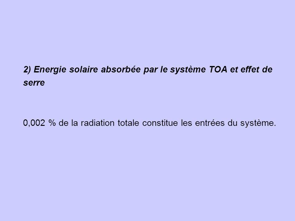 2) Energie solaire absorbée par le système TOA et effet de serre