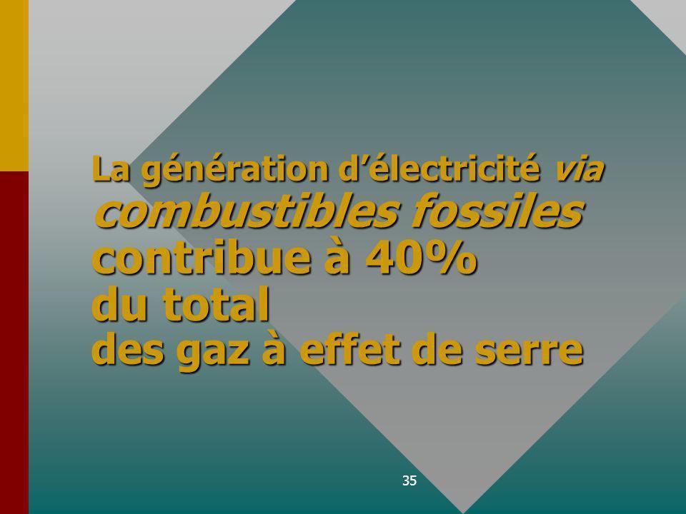 La génération d'électricité via combustibles fossiles contribue à 40% du total des gaz à effet de serre