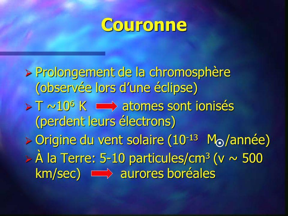 Couronne Prolongement de la chromosphère (observée lors d'une éclipse)