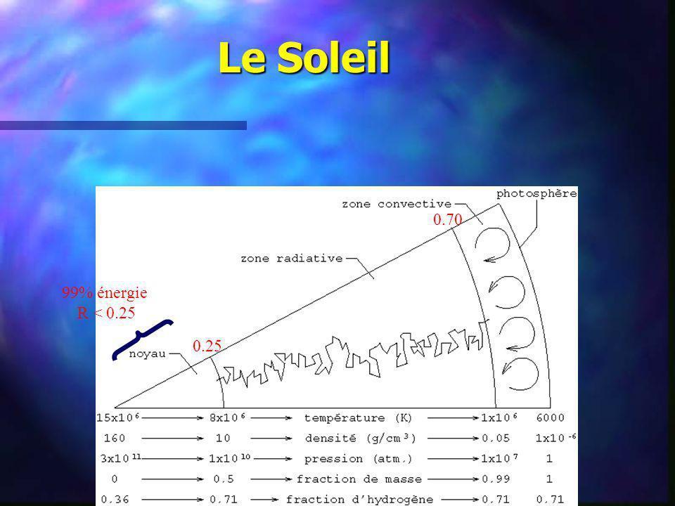 Le Soleil 0.70 99% énergie R < 0.25 0.25