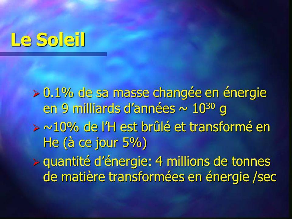 Le Soleil 0.1% de sa masse changée en énergie en 9 milliards d'années ~ 1030 g. ~10% de l'H est brûlé et transformé en He (à ce jour 5%)