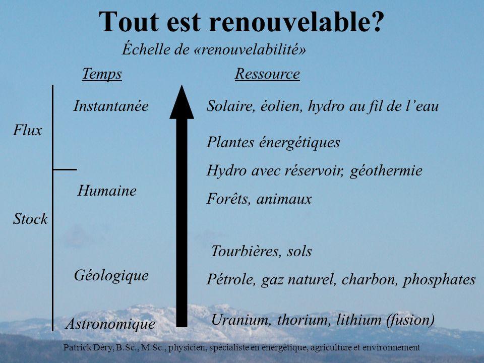 Tout est renouvelable Échelle de «renouvelabilité» Temps Ressource