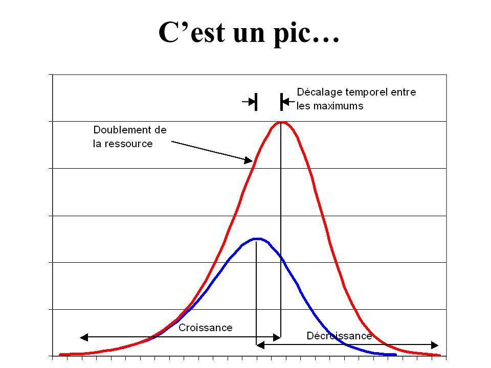 C'est un pic… Patrick Déry, B.Sc., M.Sc., physicien, spécialiste en énergétique, agriculture et environnement.