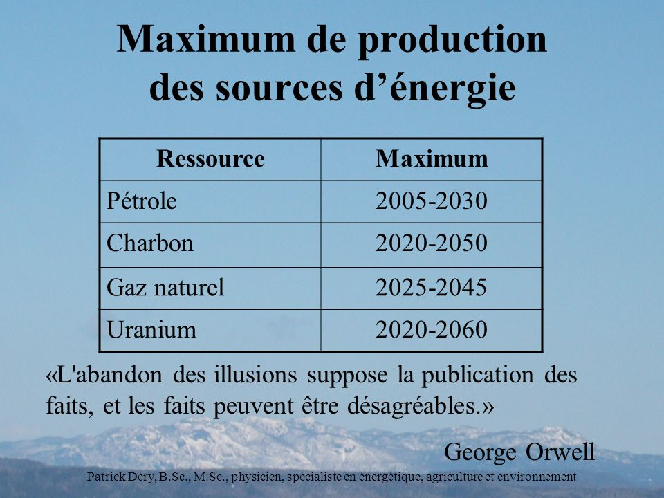 Maximum de production des sources d'énergie
