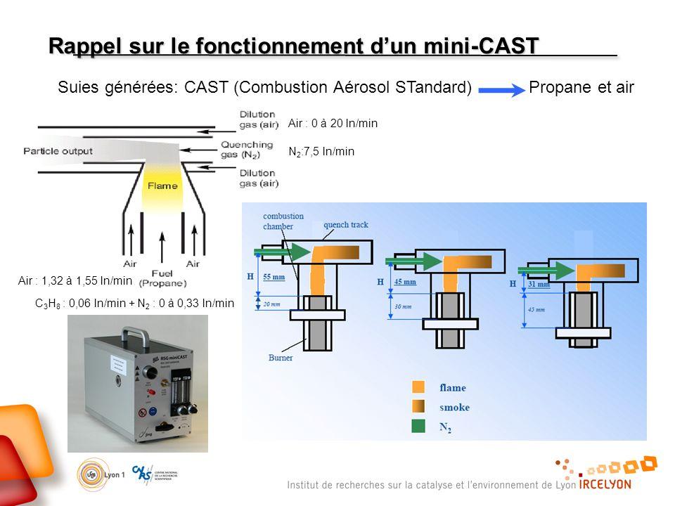Rappel sur le fonctionnement d'un mini-CAST