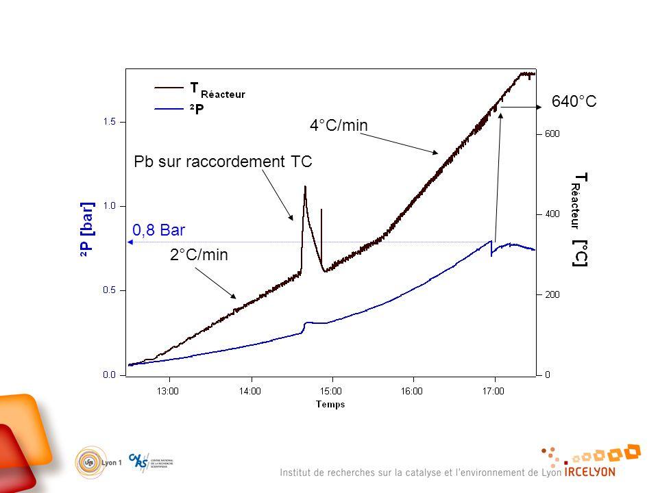 640°C 4°C/min Pb sur raccordement TC 0,8 Bar 2°C/min