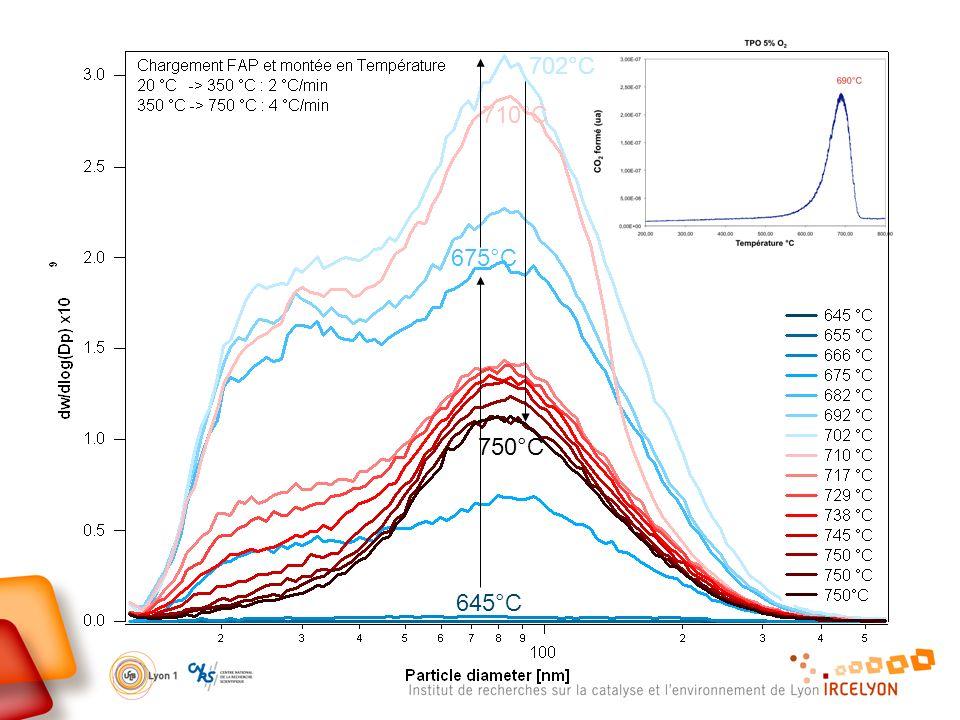 702°C 710°C 675°C 750°C 645°C