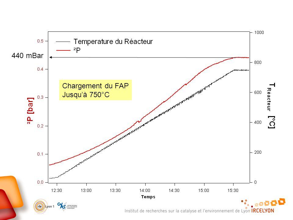 440 mBar Chargement du FAP Jusqu'à 750°C