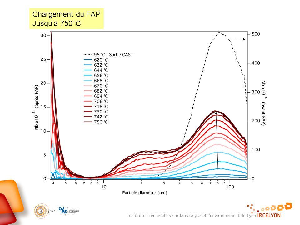 Chargement du FAP Jusqu'à 750°C