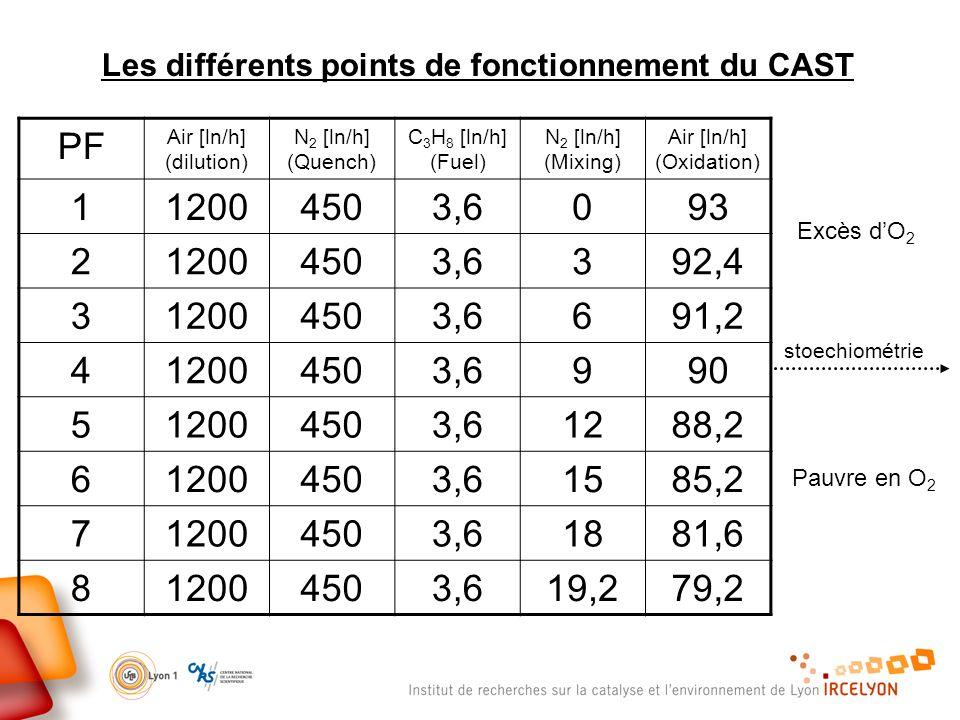 Les différents points de fonctionnement du CAST