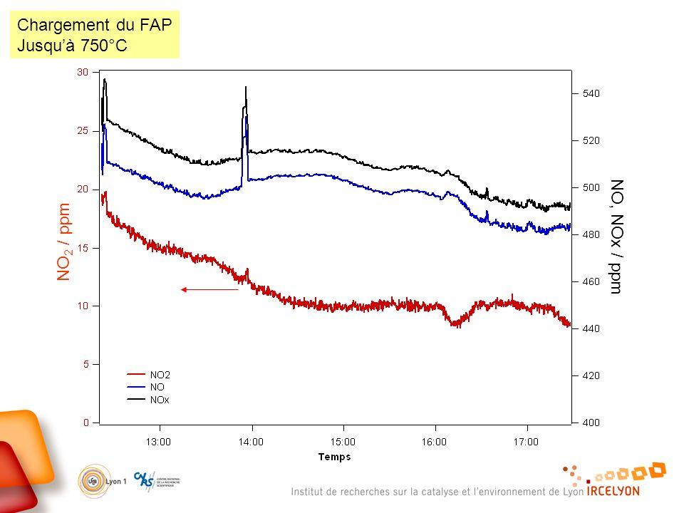 Chargement du FAP Jusqu'à 750°C NO, NOx / ppm NO2 / ppm
