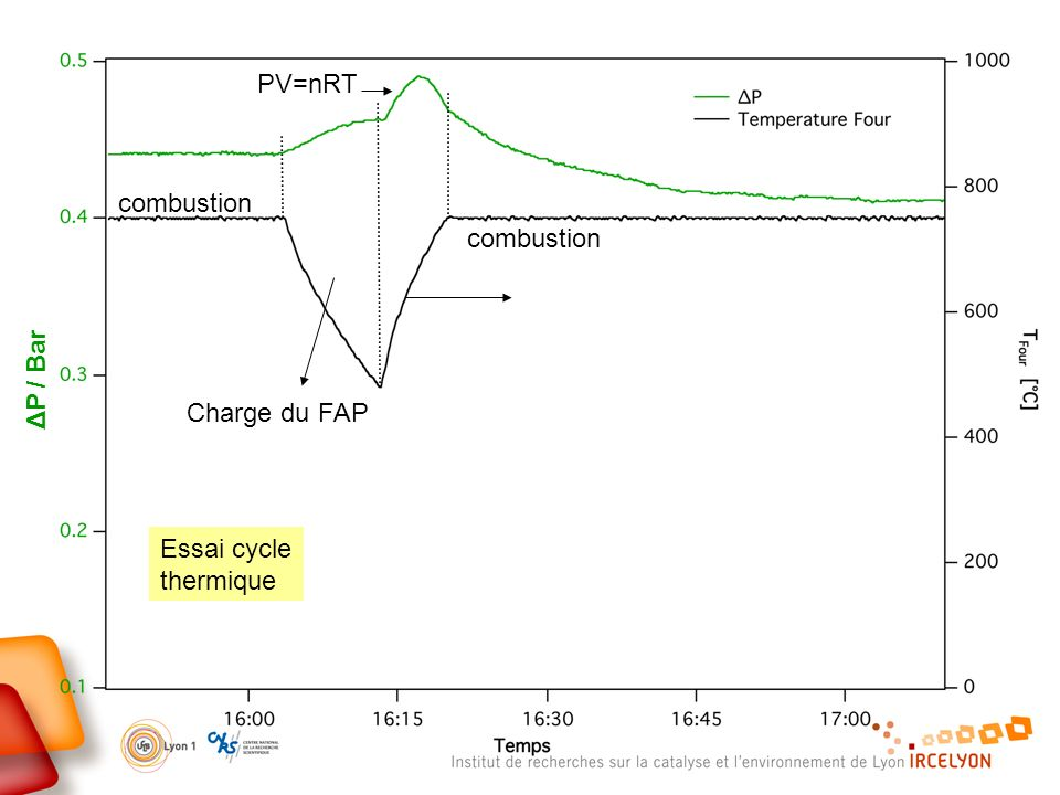 PV=nRT combustion combustion ΔP / Bar Charge du FAP Essai cycle thermique