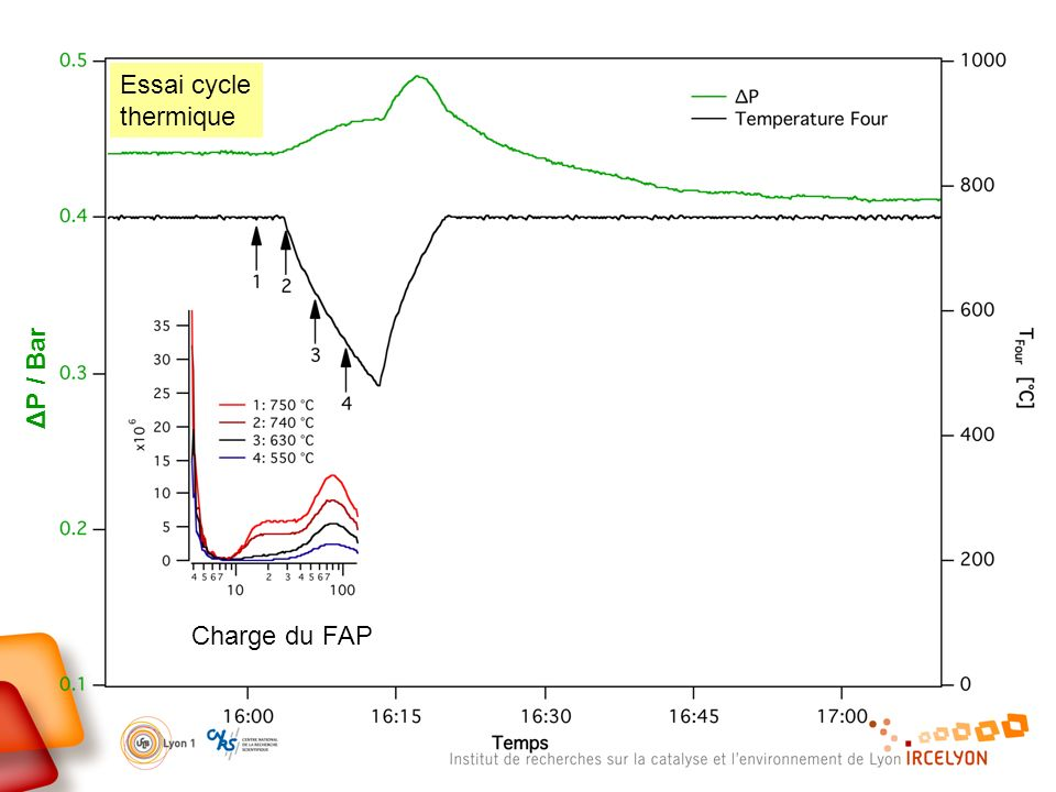 Essai cycle thermique ΔP / Bar Charge du FAP
