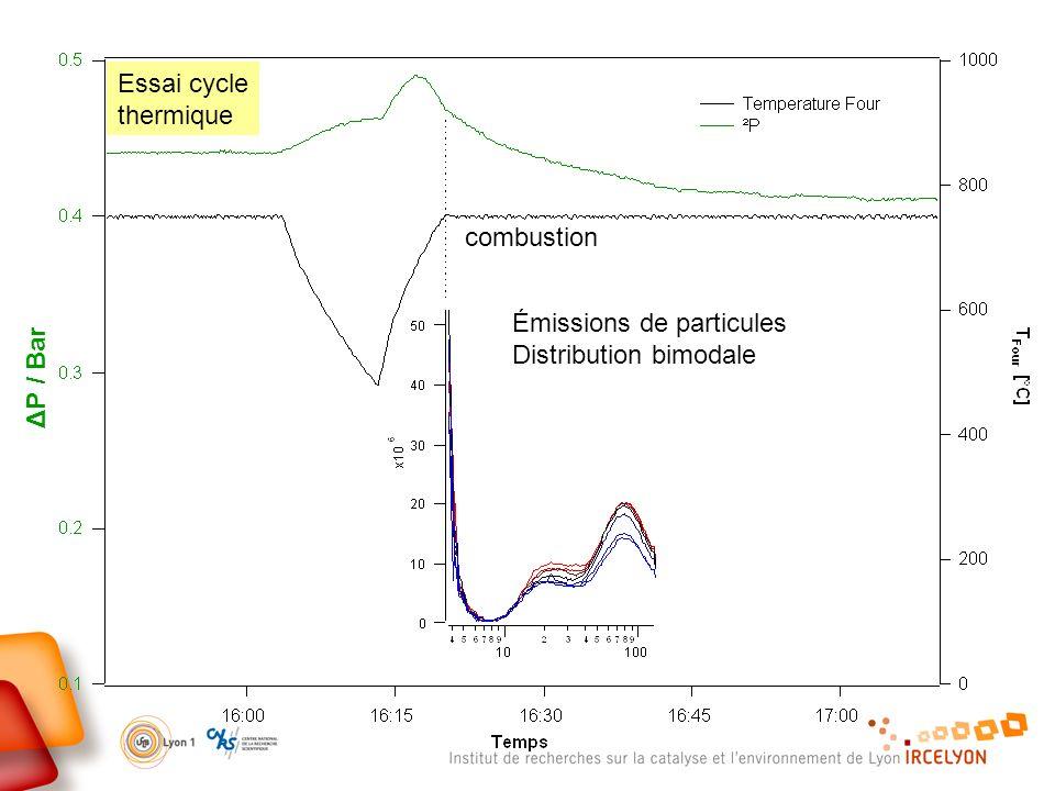 Essai cycle thermique combustion Émissions de particules Distribution bimodale ΔP / Bar