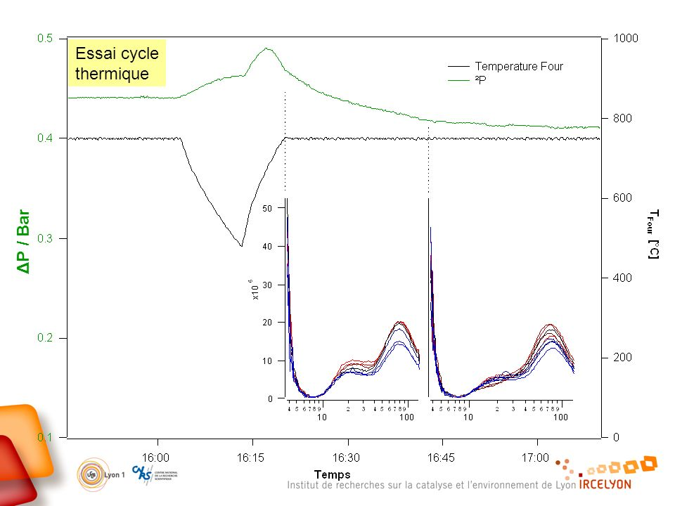 Essai cycle thermique ΔP / Bar