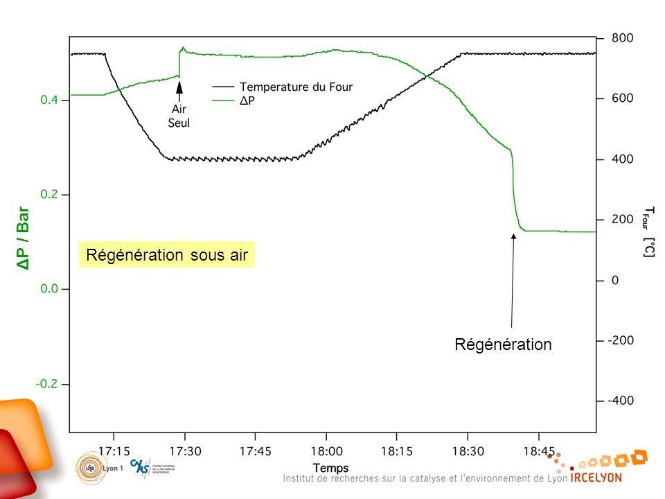 ΔP / Bar Régénération sous air Régénération