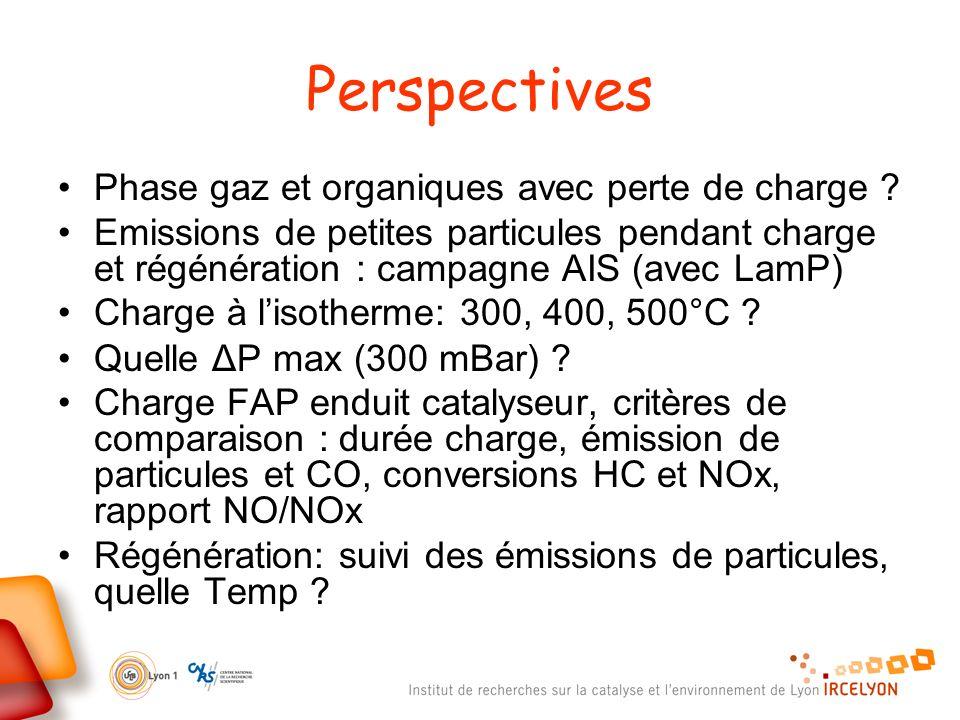 Perspectives Phase gaz et organiques avec perte de charge