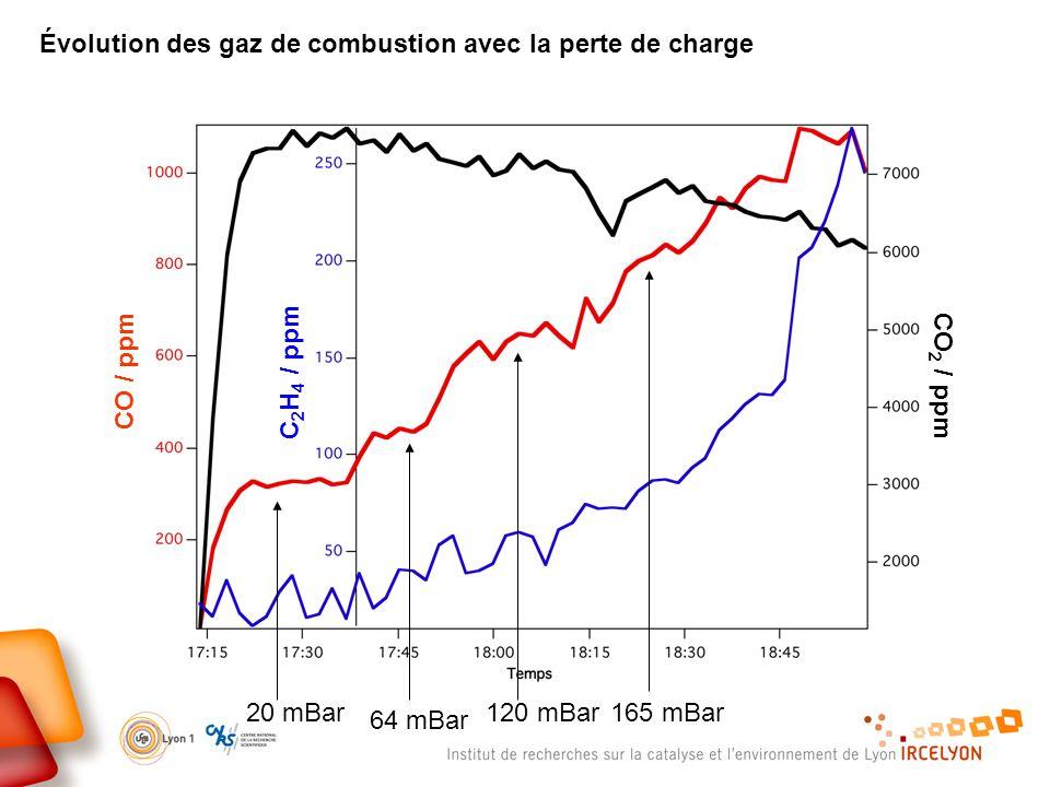 Évolution des gaz de combustion avec la perte de charge
