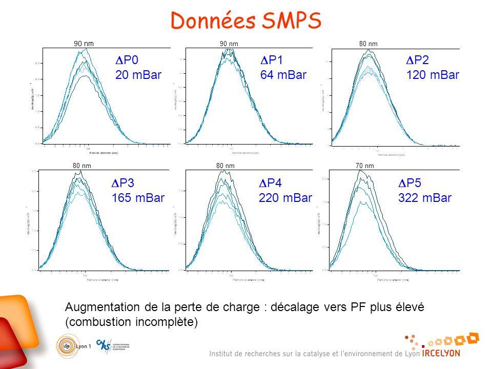 Données SMPS DP0 20 mBar DP1 64 mBar DP2 120 mBar DP3 165 mBar DP4