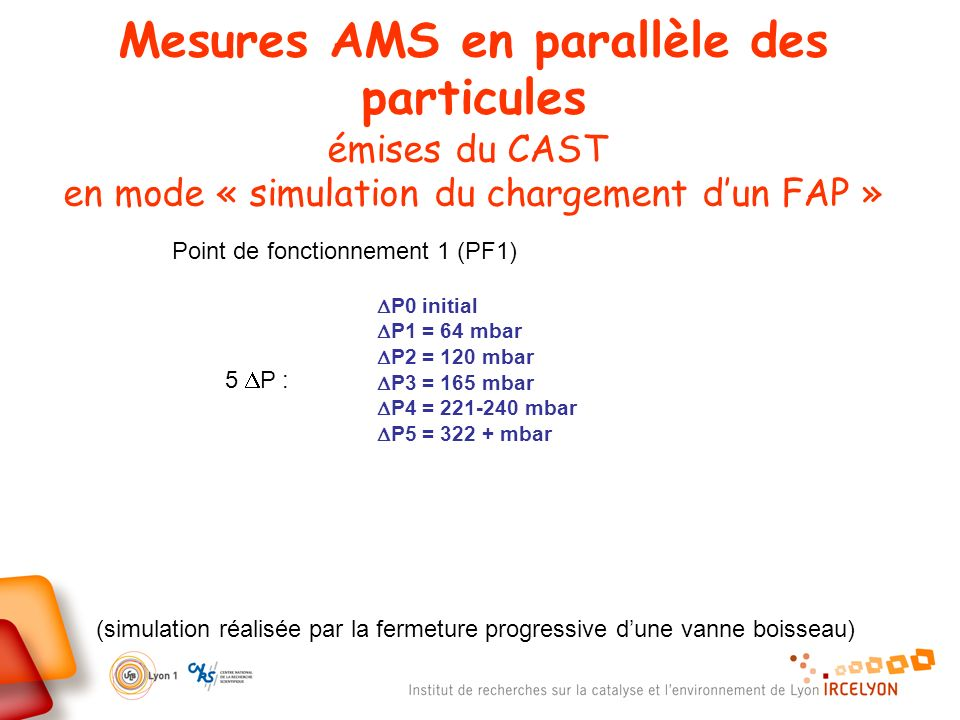 Mesures AMS en parallèle des particules émises du CAST en mode « simulation du chargement d'un FAP »